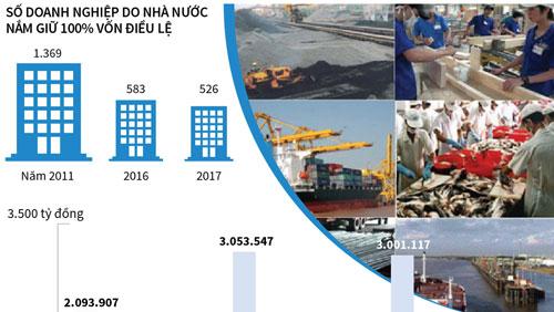 DNNN có nhiều đóng góp cho phát triển kinh tế - xã hội